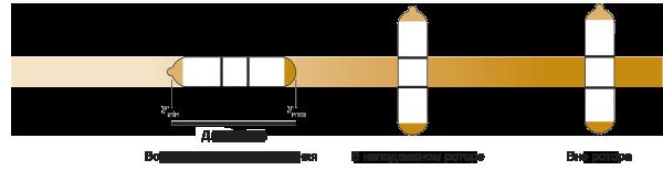 Разделение частиц в бакетных роторах