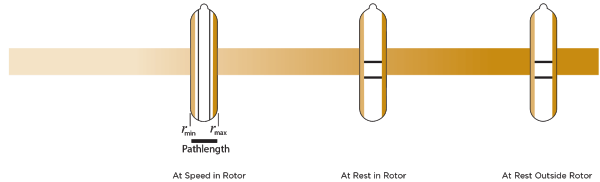 Vertical Tube rotor pathlength