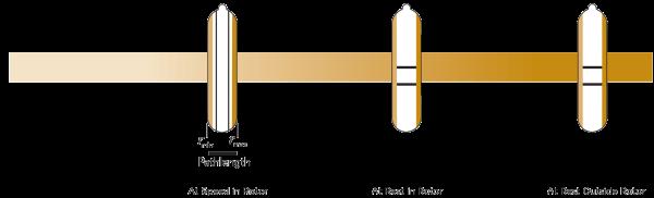 Vertical Tube rotor pathlength