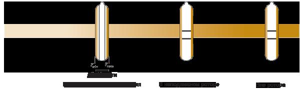 Разделение частиц в вертикальном роторе