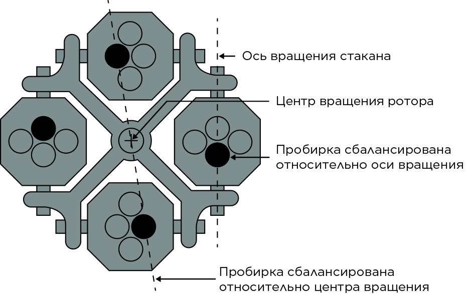 Правильная симметрия при балансировке бакетного ротора с частичной загрузкой