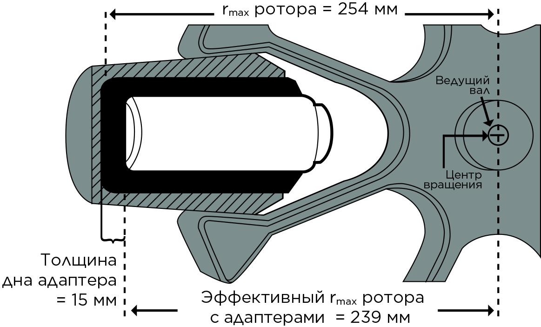 Определение радиуса бакетного ротора с адаптером