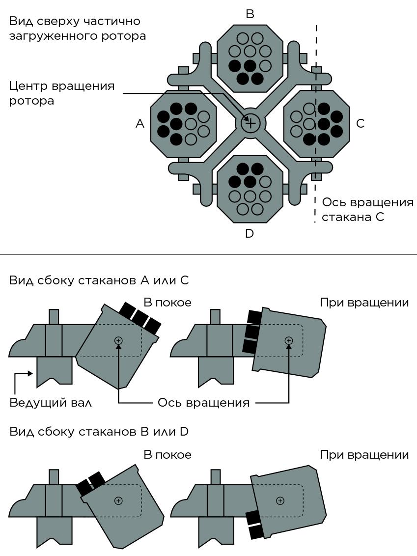 Пример несбалансированной загрузки ротора