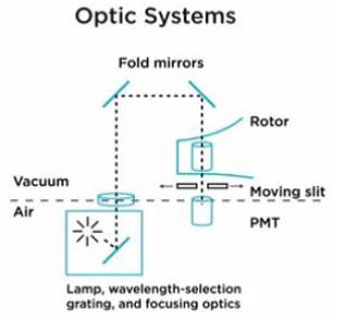 Diagramm der optischen Systeme für die AUZ