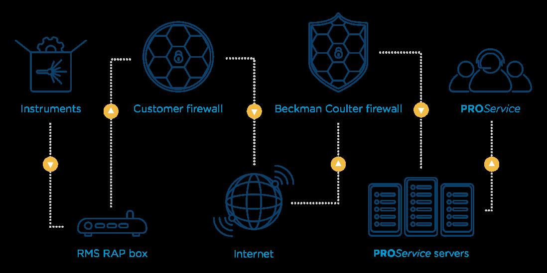 Remote Management Framework