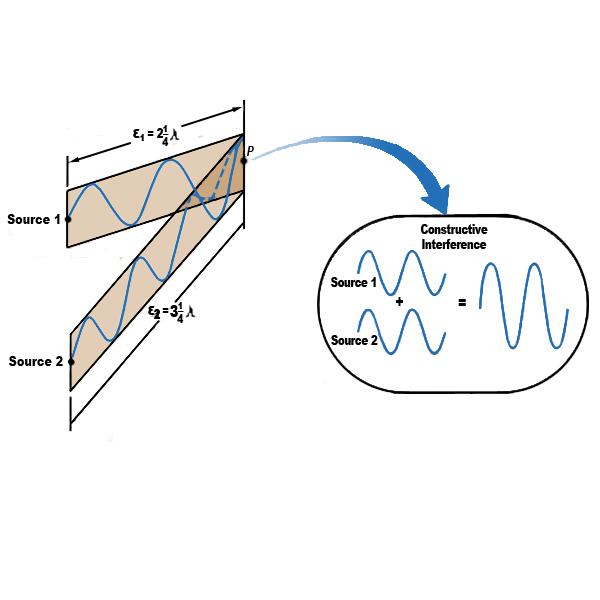 Constructive interference using analytical ultracentrifugation (AUC)