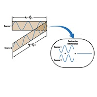 Destructive interference with analytical ultracentrifugation (AUC)