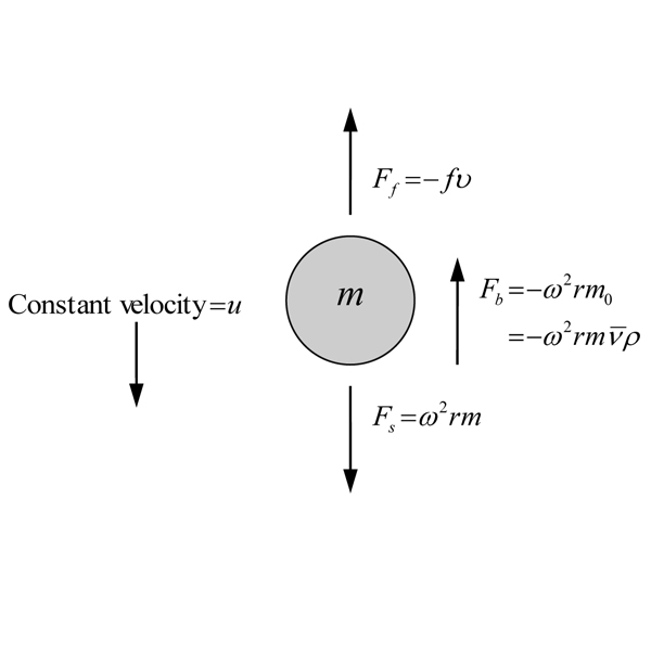 Forces on a particle suspended in a solvent