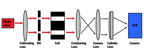 Rayleigh interference optics with analytical ultracentrifuge (AUC)