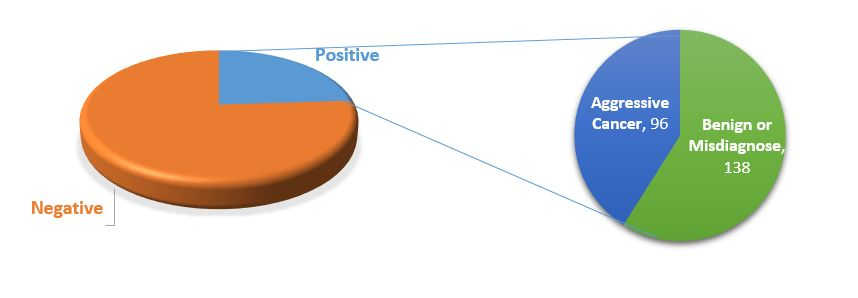 Figure showing the percentage of positive tests and how they correlate to aggressive cancer versus misdiagnosis
