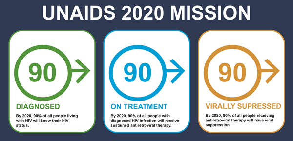CARES Initiative UNAIDS 2020 Mission
