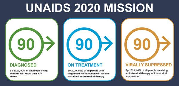 CARES Initiative UNAIDS 2020 Mission