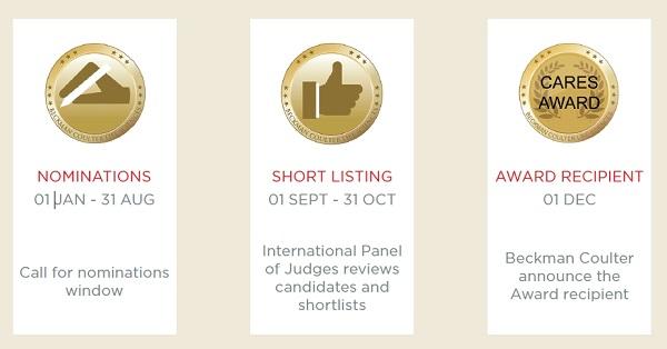CARES Award Key Dates