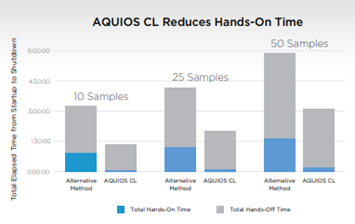 CARES Solutions graph AQUIOS CL Reduces Hands-On Time