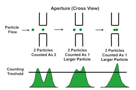 Figure 10 -Coulter Principle
