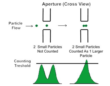 Figure 11 -Coulter Principle
