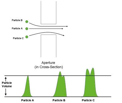 Figure 14 -Coulter Principle