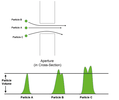 Figure 14 -Coulter Principle