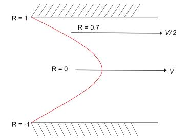 Figure 18 -Coulter Principle