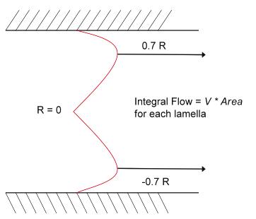 Figure 19 -Coulter Principle