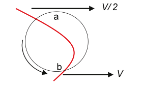 Figure 20 -Coulter Principle
