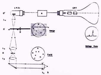 Early Microfluorometric Scanner