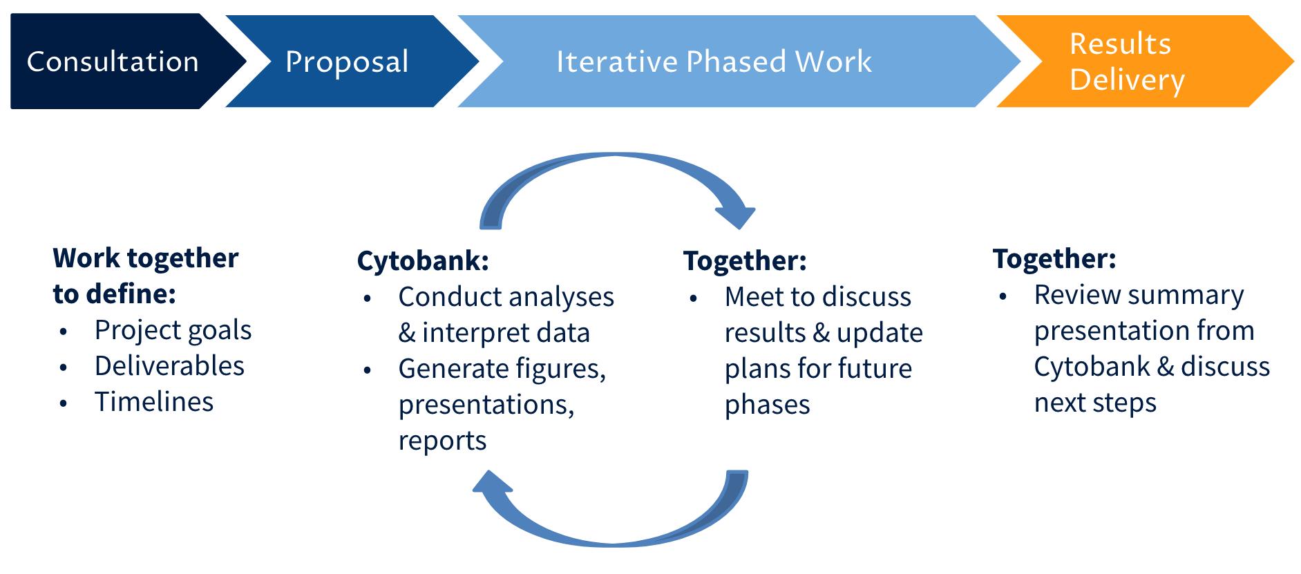 infographic - Cytobank Scientific Services