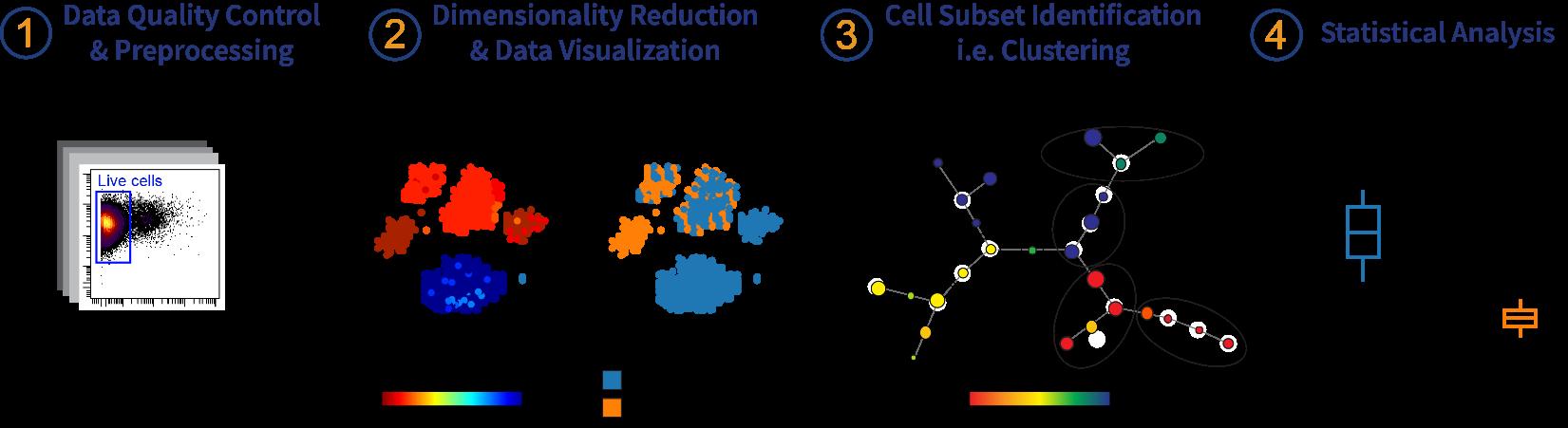 infographic2 -  Cytobank