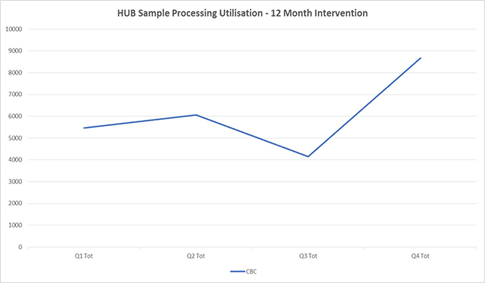 Overall increases for CBC sample volumes