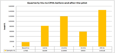 Quarterly viral load sample processing improvements over the 12 months – Showing quarterly VL tests sent to CPHL