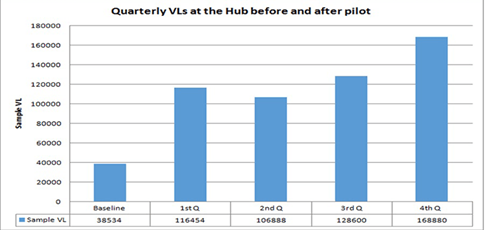 Quarterly viral load sample processing improvements over the 12 months – Showing quarterly VL tests at the Hub