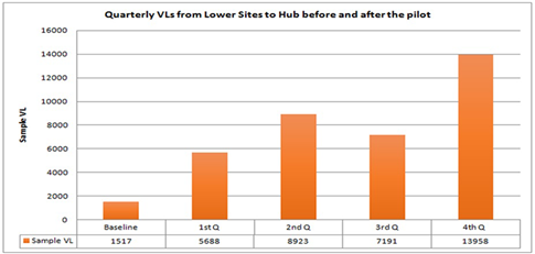 Quarterly viral load sample processing improvements over the 12 months – Showing quarterly VL tests at the lower facilities