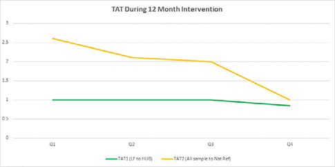 Significant reductions in both TAT1 and TAT 2 during the 12 month pilot study