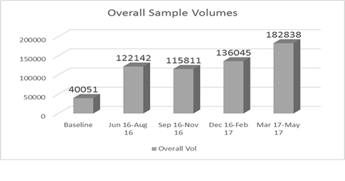 Overall Sample Volume Increases