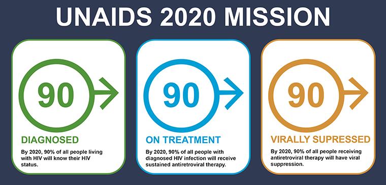 UNAIDS 2020 Mission 90-90-90
