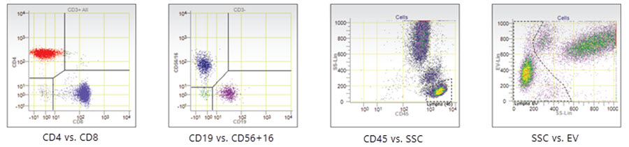 Flow-cytometry-Aquios-CL-example-data-1_1 - Section 9