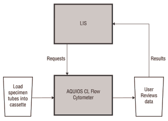 LIS Connection for the AQUIOS CL Flow Cytometer