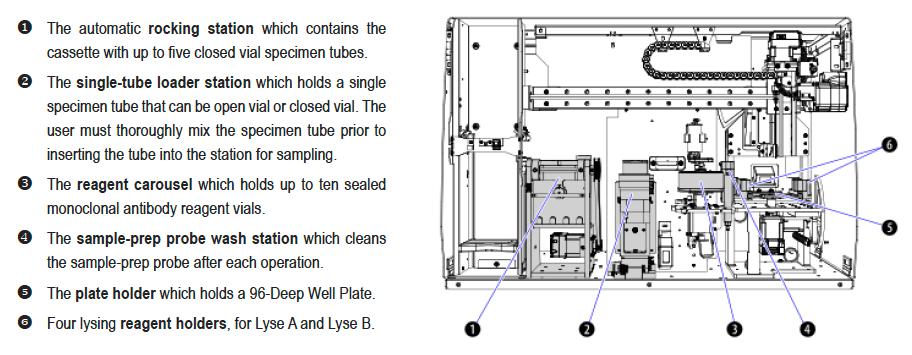 AQUIOS CL Flow Cytometer Sample-Preparation Stations