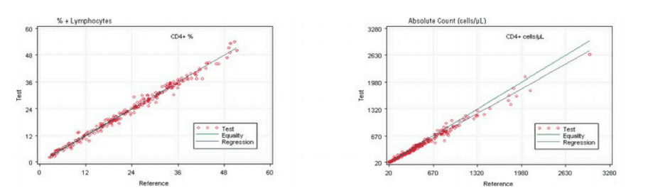 Regression Analysis of CD4+ Cells on the AQUIOS PLG Application and the Predicate