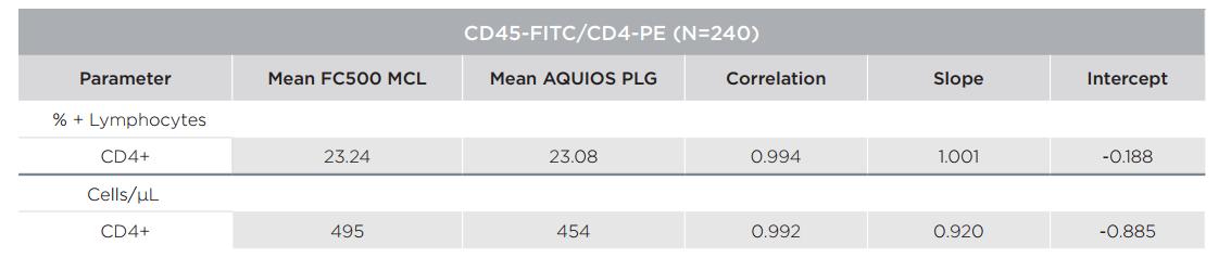 FLOWC-HIV-aquios-plg table 2 - Section 9