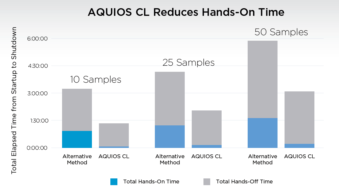AQUIOS CL reduction in hands-on time