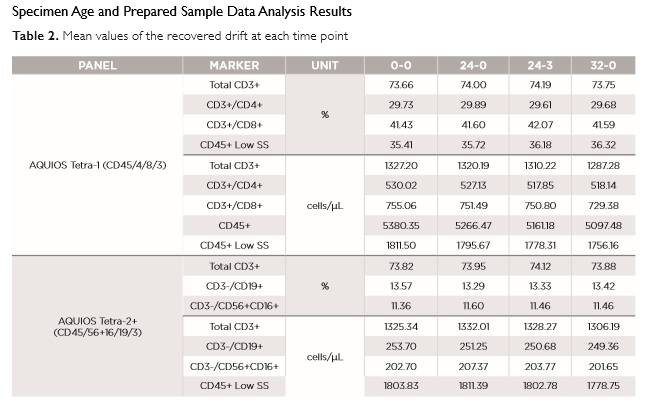 FLOWC-HIV-aquios table 2 age and prepared samples - Section 9