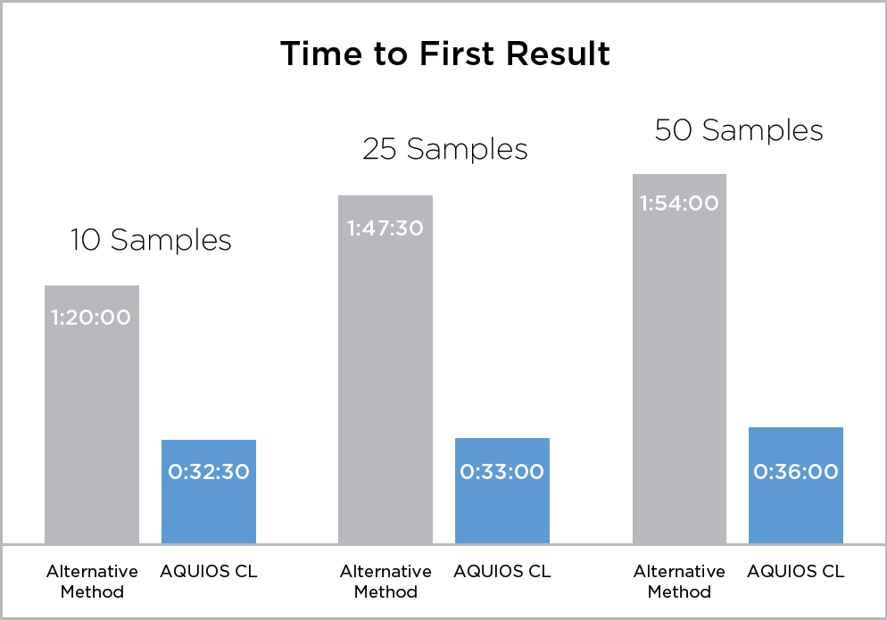 FLOWC-HIV-aquios-time-to-first-result - Section 9