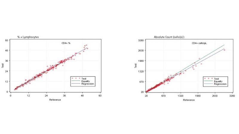 Comparing AQUIOS PLG to FC500 FlowCARE PLG