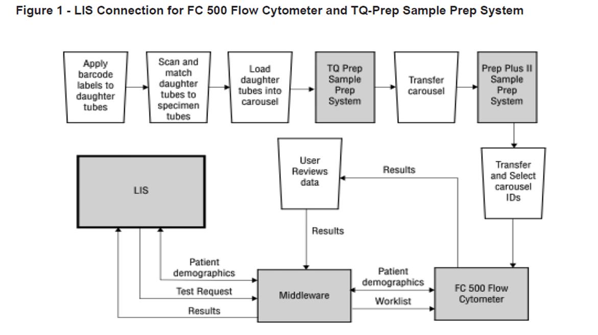 FLOWC-HIV-LIS connection FC500 TQ Prep - Section 9