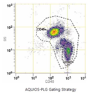 FLOWC-HIV-PLG gating strategy - Section 9