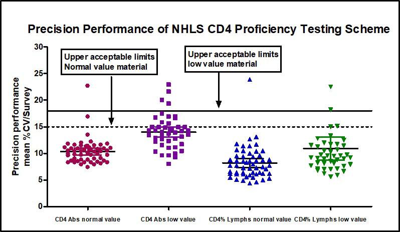Precision Performance of NHLS CD4 Proficiency Testing Scheme