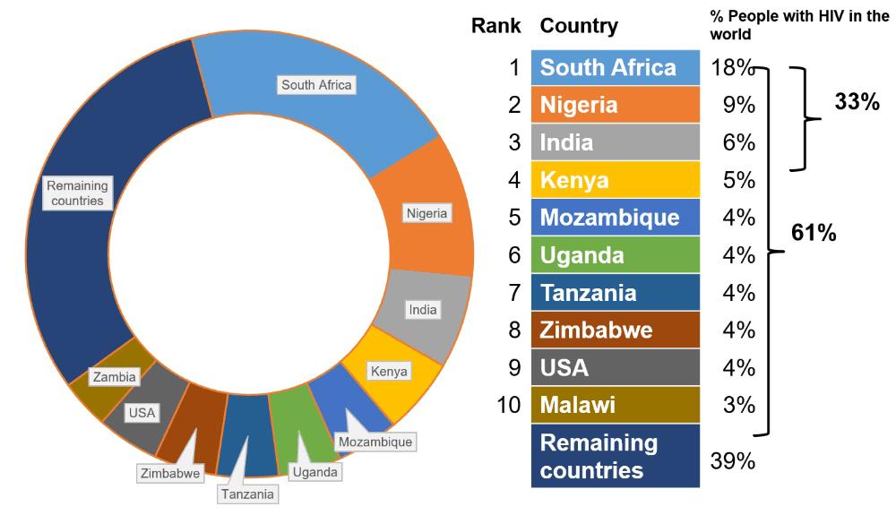 UNAIDS 2014 report graph