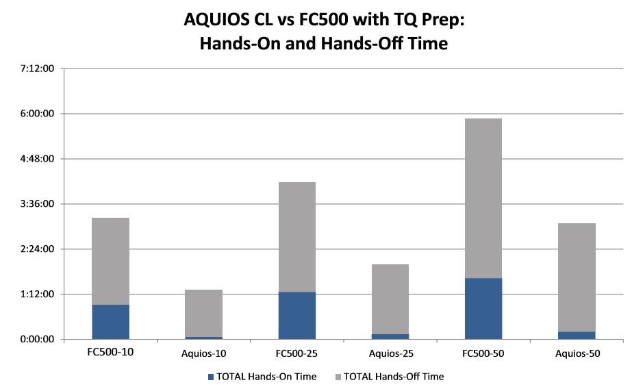 FLOWC-HIV AQUIOS LHSC fig 3 - Section Seven