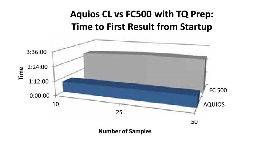 FLOWC-HIV AQUIOS LHSC fig 4 - Section Seven